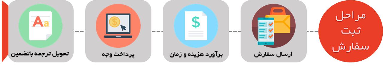 ثبت سفارش ترجمه مقاله متالورژی
