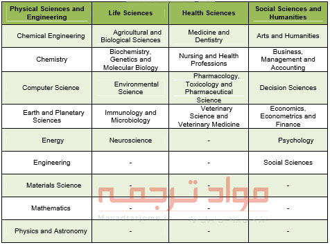 زیرمجموعه های جستجو در ScienceDirect